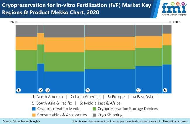 cryopreservation for in vitro fertilization ivf market
