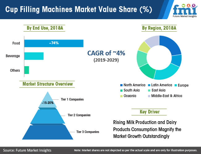 cup filling machines market value share