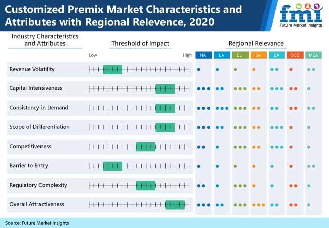 customized premix market