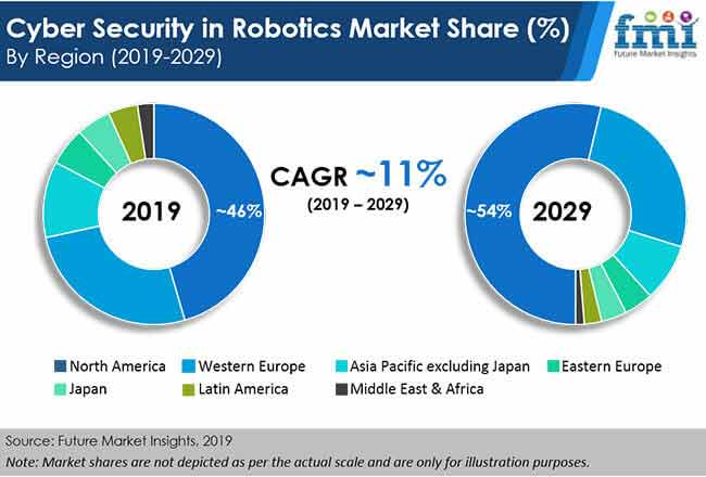 cyber security in robotics market share