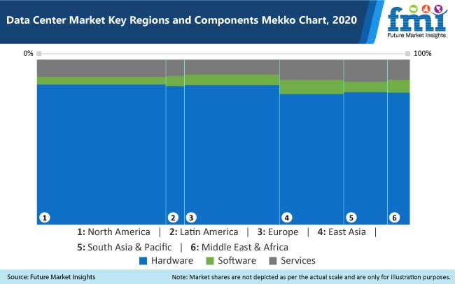 data center market key region components mekko chart