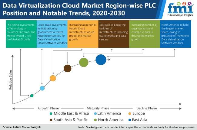 data virtualization cloud market