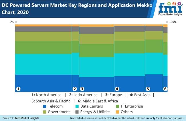dc powered servers market