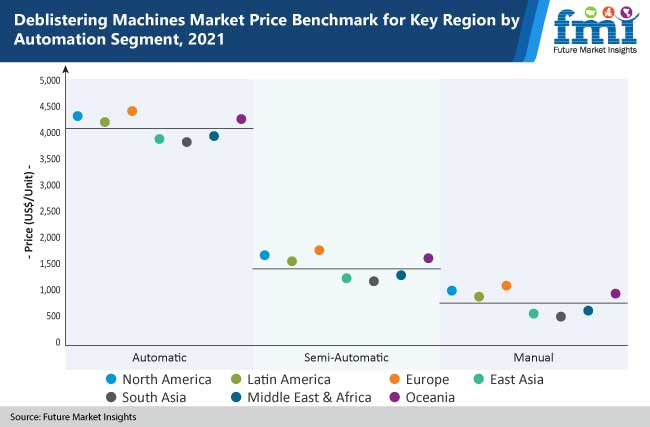 deblistering machines market price benchmark for key region by automation segment, 2021
