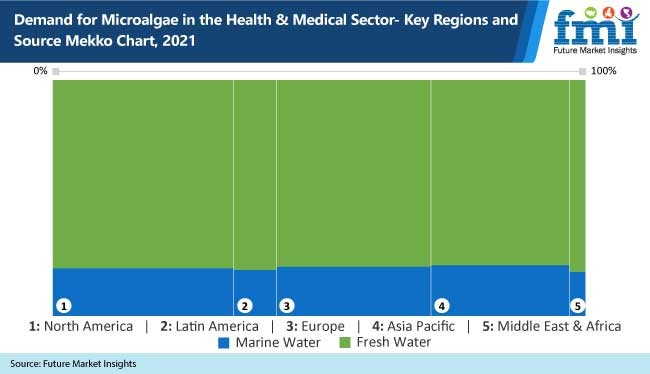 demand for microalgae in the health and medical sector key regions and source mekko chart, 2021