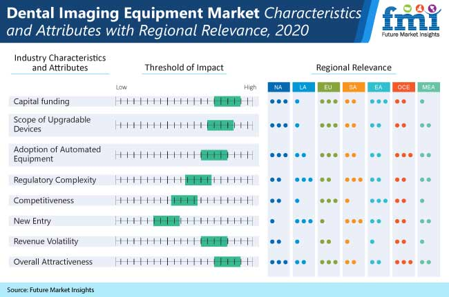 dental imaging equipment market characteristics and attributes with regiional relevance