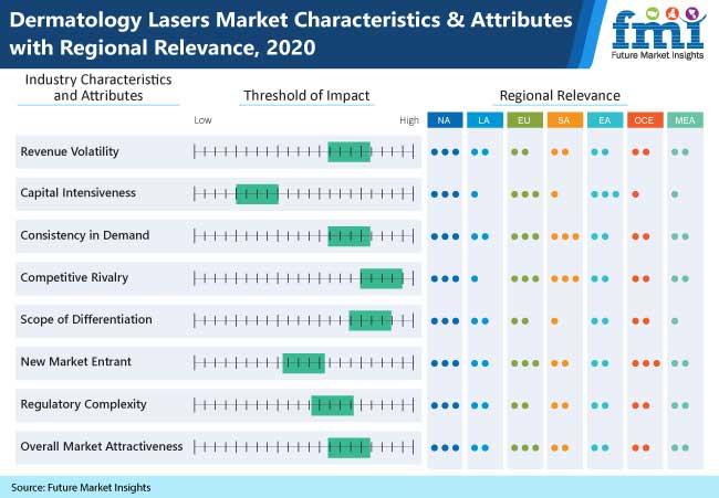 dermatology lasers market