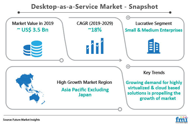 desktop as a service market snapshot