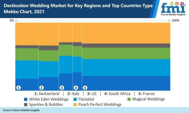 destination wedding market for key regions and top countries type mekko chart-2021