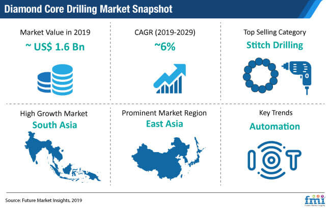 diamond core drilling market image snapshot