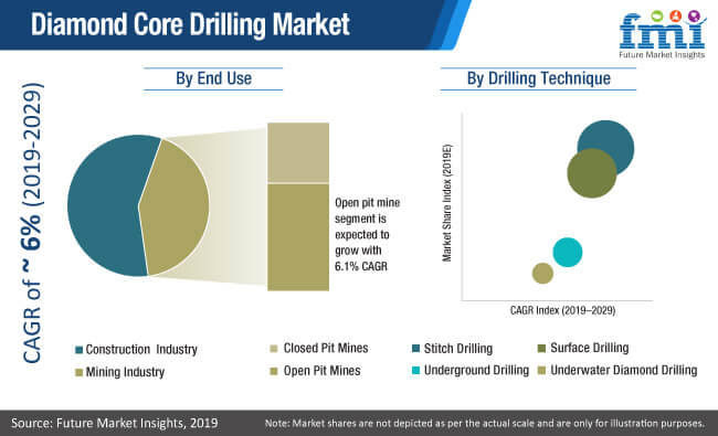 diamond core drilling market image