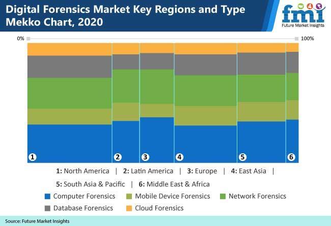digital forensics market