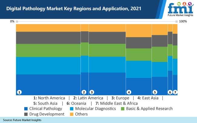 digital pathology market key regions and application-2021