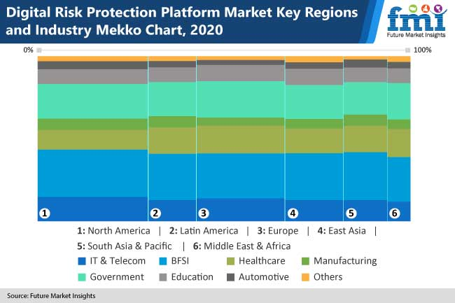 digital risk protection platform market