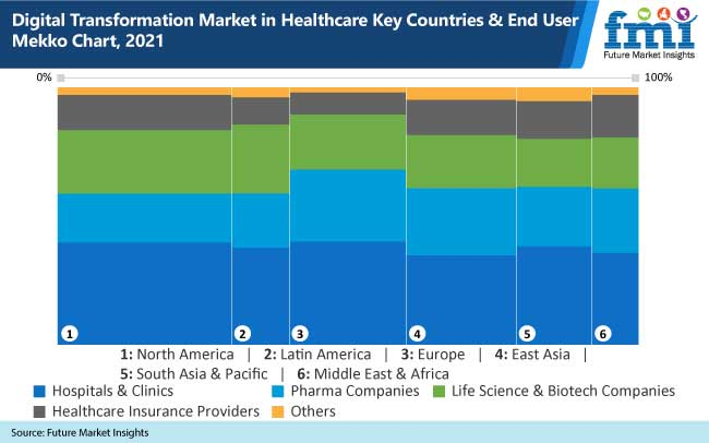 digital transformation market in healthcare key countries and end user mekko chart, 2021