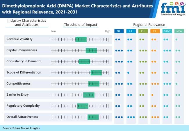 dimethylolpropionic acid dmpa market characteristics and attributes with regional relevence, 2021-2031