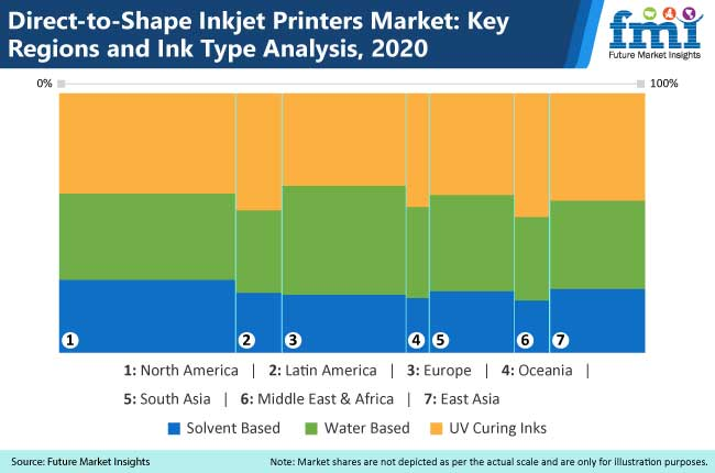 direct to shape inkjet printers market key regions and ink type analysis