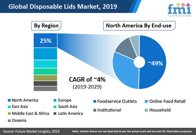disposable lids market