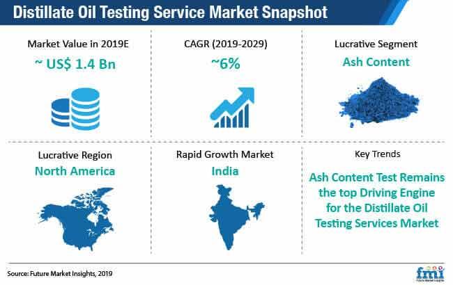 distillate oil testing services market snapshot
