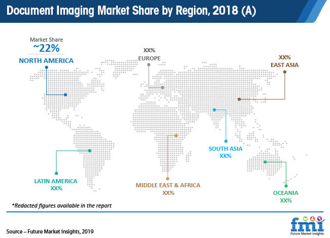 document imaging market share by region 2018 a
