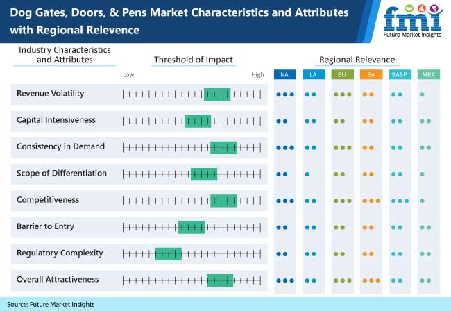 dog gates doors and pens market characteristics and attributes with regional relevence