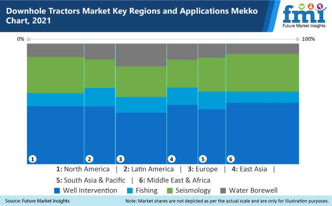 download tractor market key region and application mekko chart