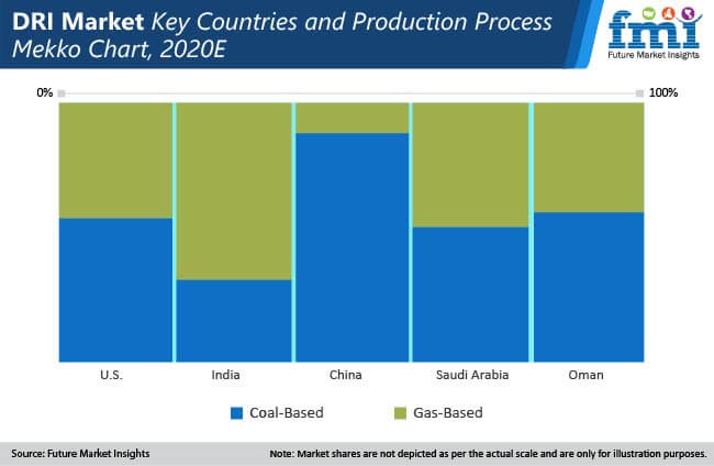 dri market key countries and production process