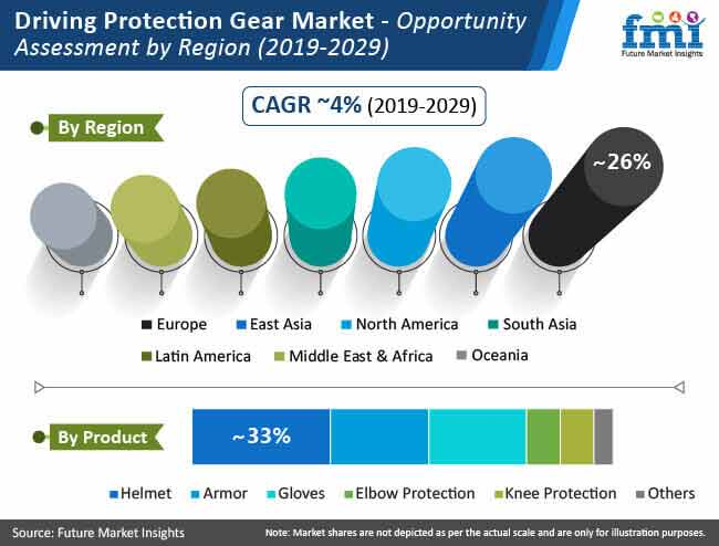 driving protection gear market opportunity assessment by region