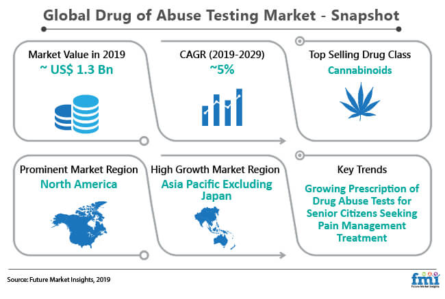 drug of abuse testing market snapshot
