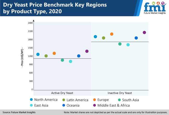 dry yeast price benchmark key regions by product type