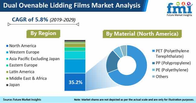 dual ovenable lidding films market analysis
