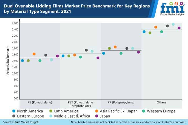 dual ovenable lidding films market price benchmark for key regions by material type segment 2021