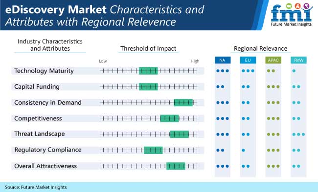 ediscovery market characteristics and attibutes with regional relevence