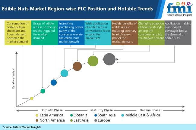 edible nuts market region wise plc position and notable trends