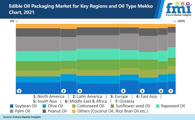 edible oil packaging market for key regions and oil type mekko chart 2021
