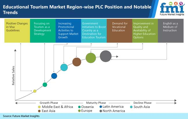 educational tourism market region wise plc position and notable trends