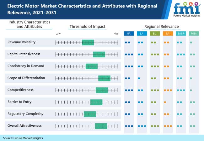 electric motor market characteristics and attributes with regional relevence, 2021-2031