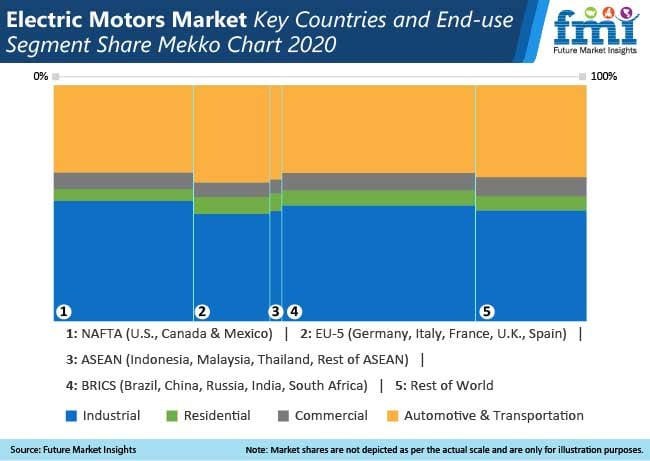 electric motors market key countries and end use segment share mekko chart
