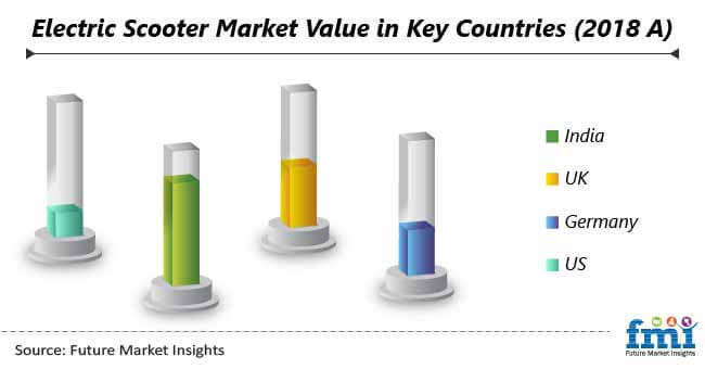 electric scooter market value in key countries