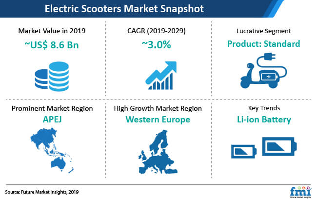 electric scooters market snapshot