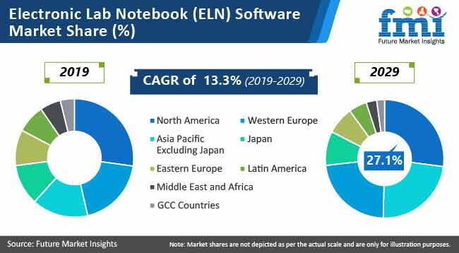 electronic lab notebook software market share