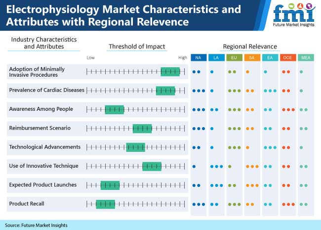 electrophysiology market characteristics and attributes with regional relevence
