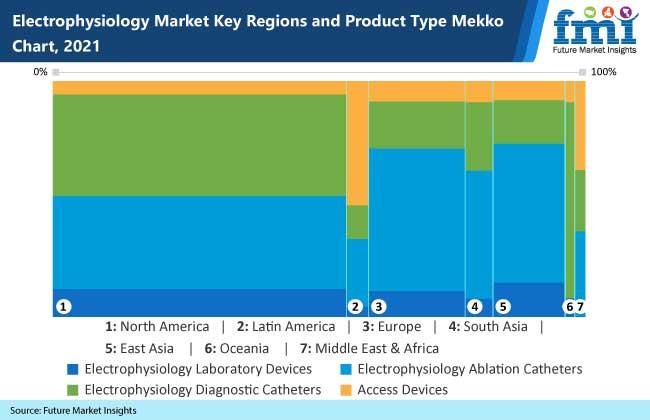 electrophysiology market key region and product type mekko chart