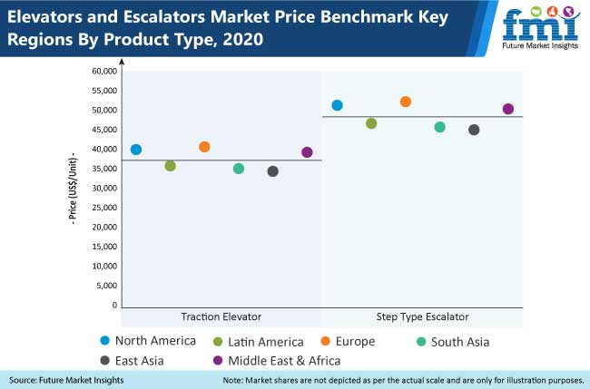 elevator and escalator market_2