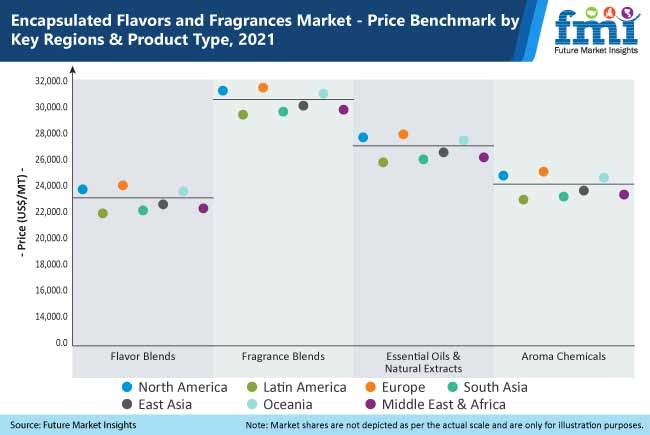 encapsulated flavors and fragrances market price benchmark by key regions and product type, 2021