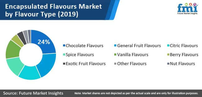 encapsulated flavours market by flavour type chart