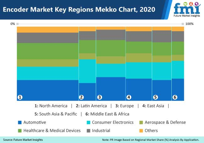 encoder market key regions mekko chart