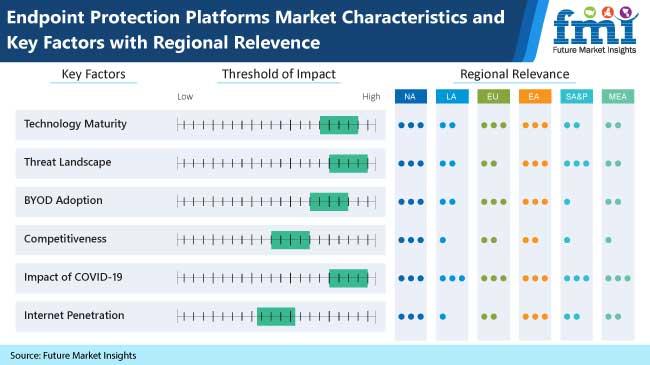 endpoint protection platform market