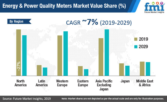 energy and power quality meters market value share