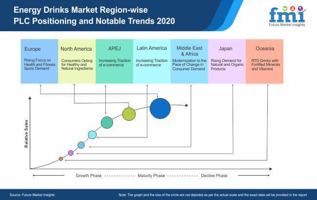 energy drinks market region wise